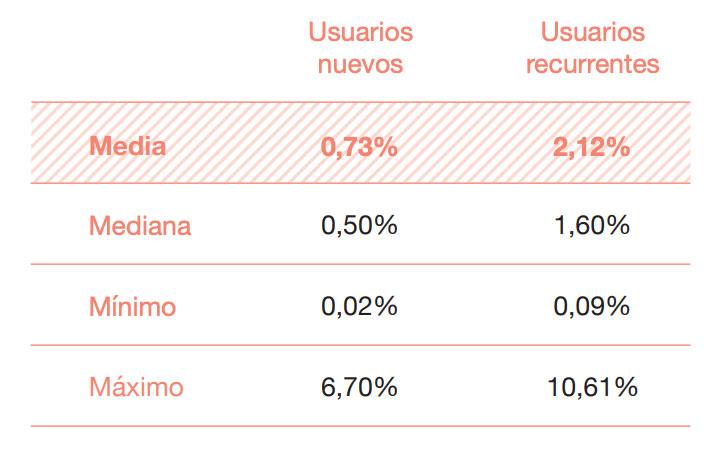 Conversión de usuarios recurrentes vs nuevos en eCommerce