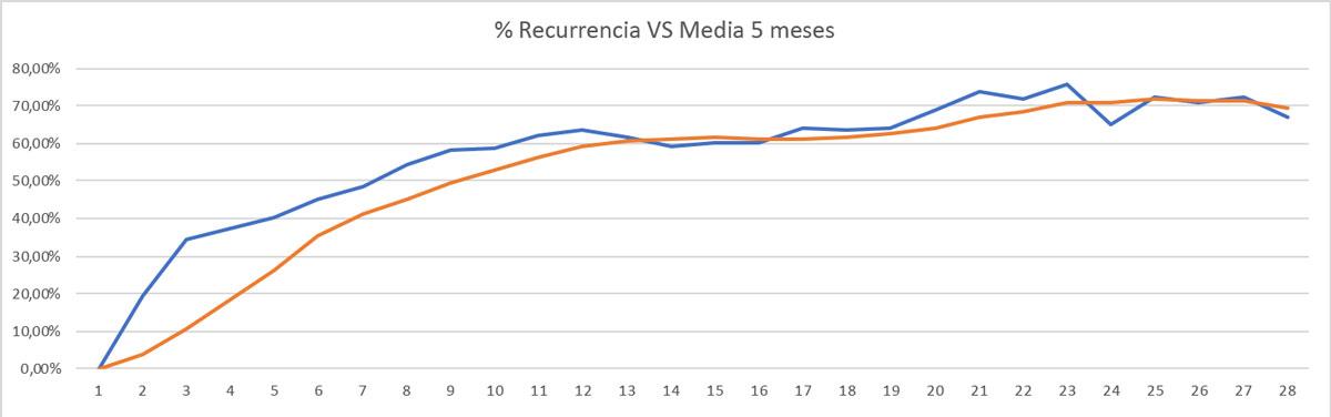 Porcentaje de venta recurrente mensual