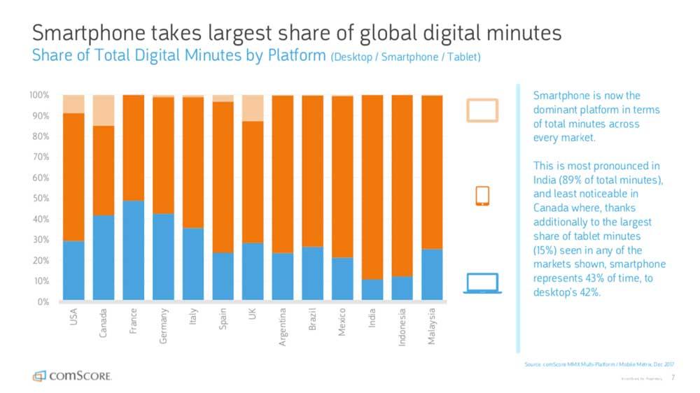 Los smartphones dominan los minutos de uso de Internet