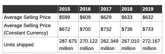 Evolución del precio de los ordenadores de 2015 en adelante